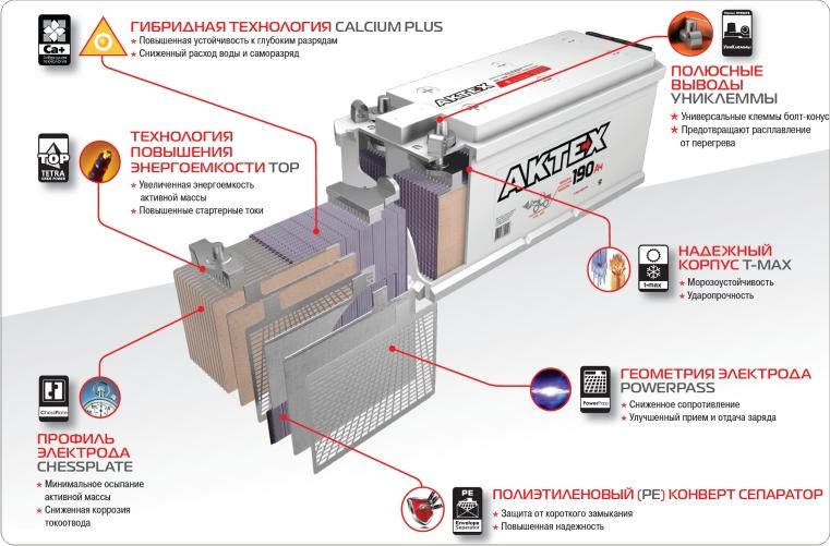 Как зарядить гибридный аккумулятор